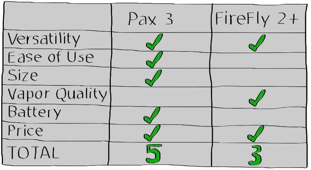 FireFly 2 Plus Vs Pax 3